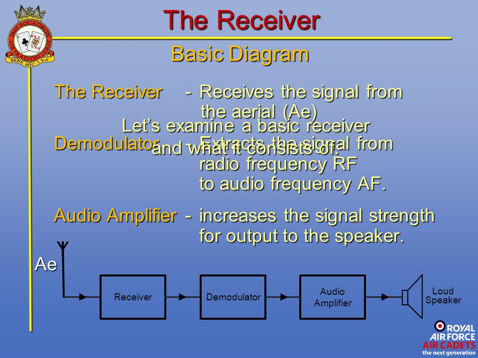 FM Receivers The FM circuitry is similar to the AM system but uses a discriminator (also called a ratio detector) in place of a demodulator.