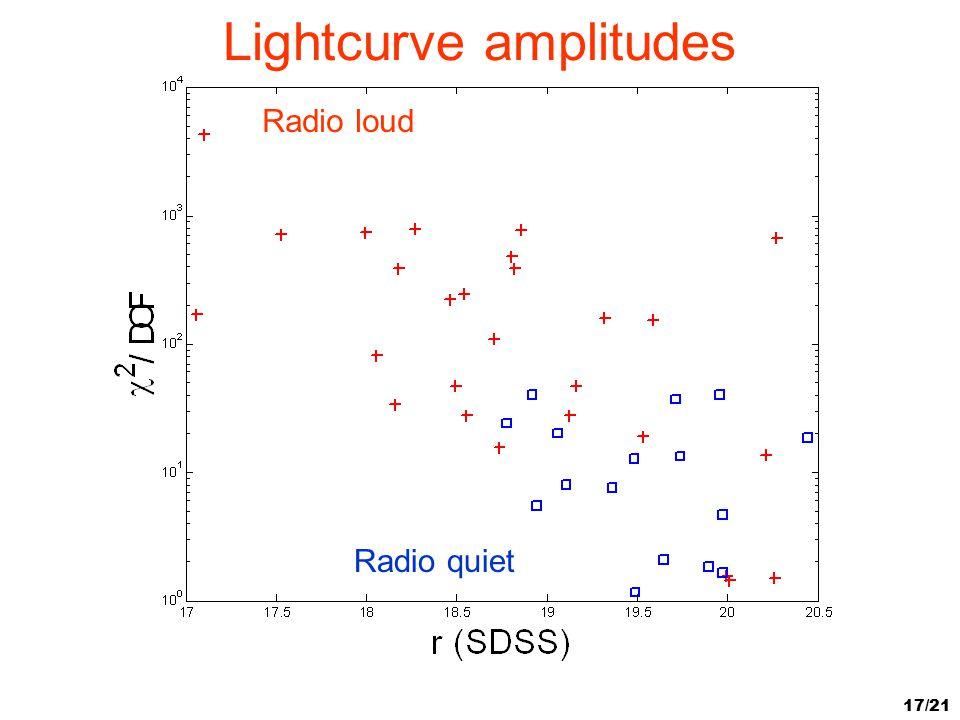 17/21 Lightcurve amplitudes Radio loud Radio quiet