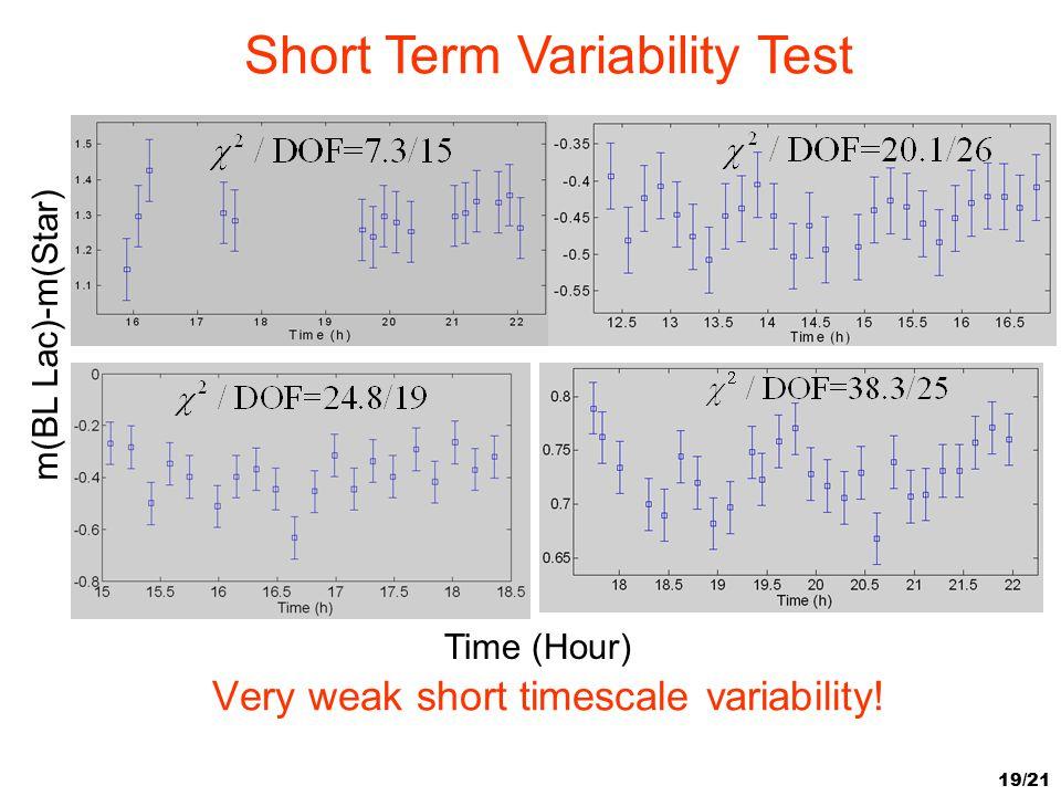 19/21 Very weak short timescale variability! Time (Hour) m(BL Lac)-m(Star) Short Term Variability Test