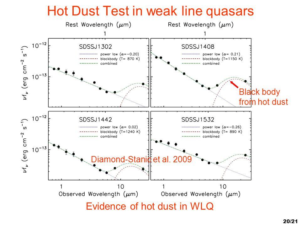 20/21 Hot Dust Test in weak line quasars Black body from hot dust Diamond-Stanic et al. 2009 Evidence of hot dust in WLQ