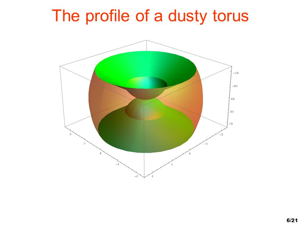 6/21 The profile of a dusty torus