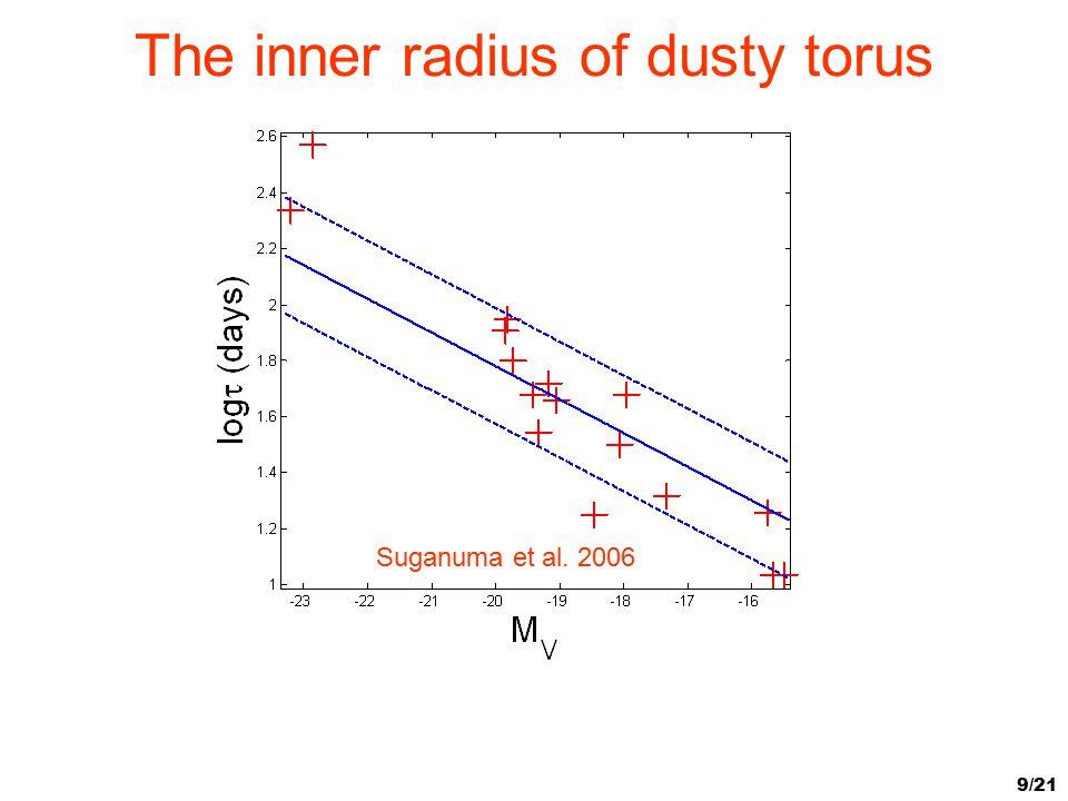 9/21 The inner radius of dusty torus Suganuma et al. 2006