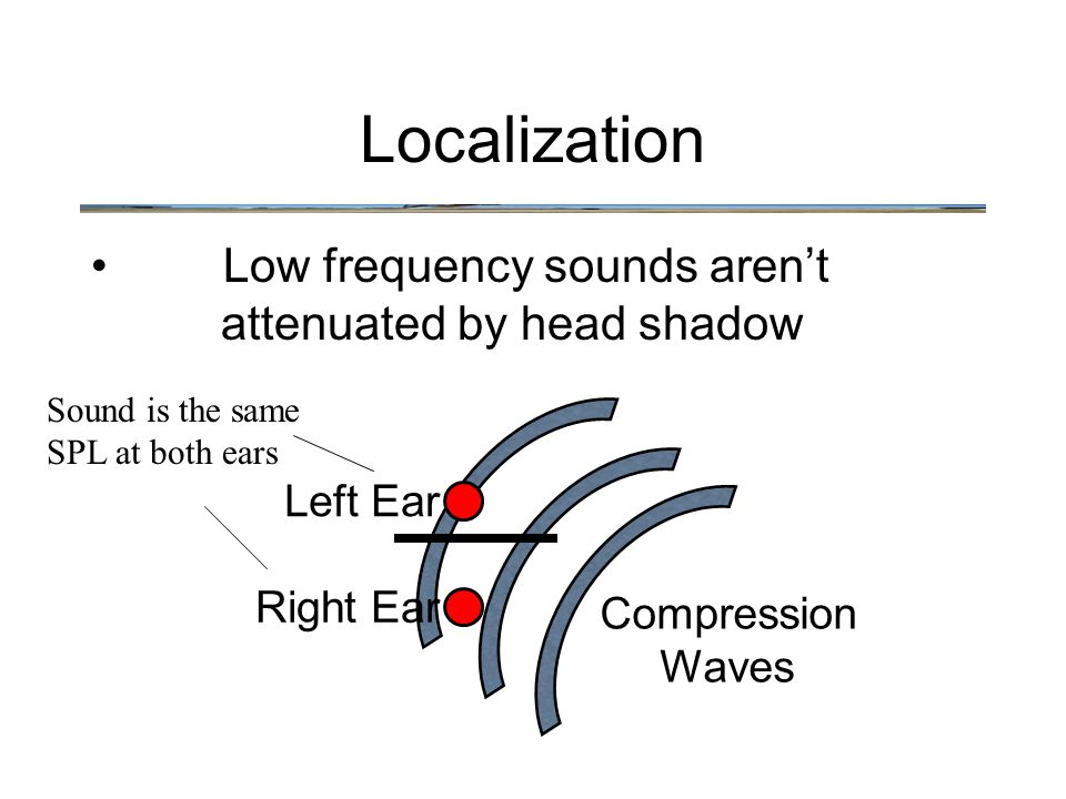 Low frequency sounds aren't attenuated by head shadow Localization Left Ear Right Ear Compression Waves Sound is the same SPL at both ears