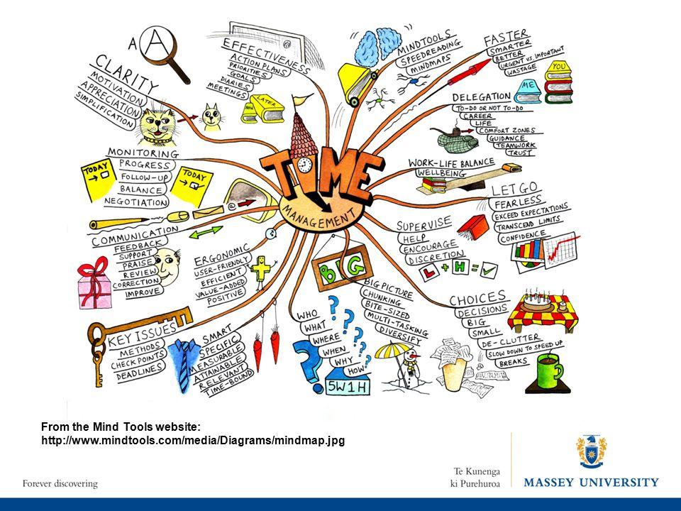 From the Mind Tools website: http://www.mindtools.com/media/Diagrams/mindmap.jpg