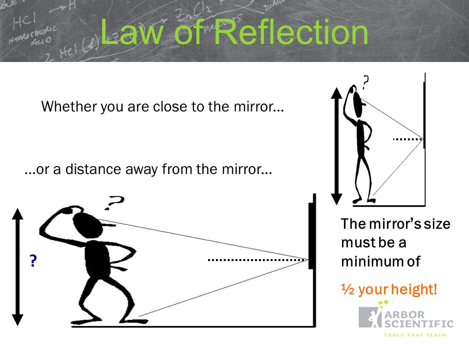 Just use the Law of Reflection.