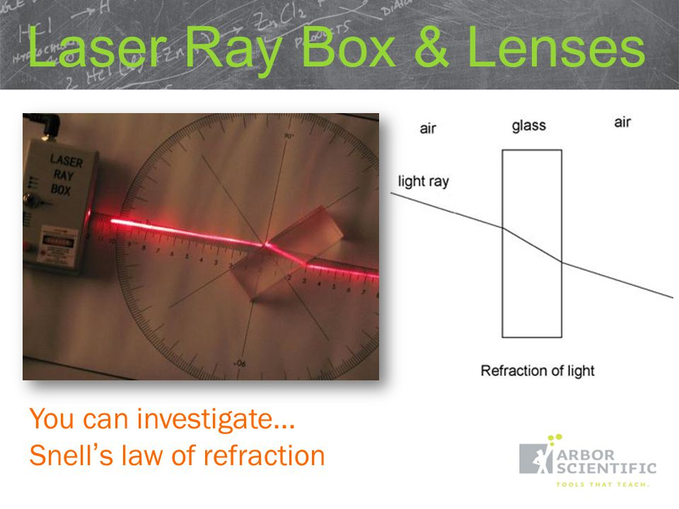 Inquiry Investigation of Reflection, Refraction & Geometric Optics 1, 3, or 5 Laser Beams Laser Ray Box & Lenses