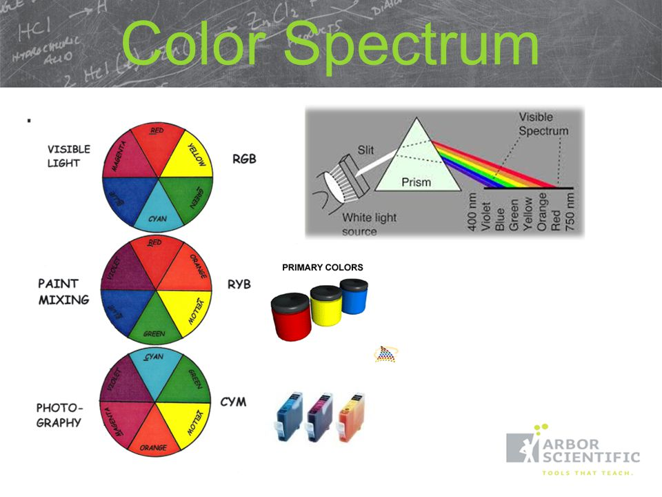 Color Spectrum Prisms separate white light into a spectrum by refraction and dispersion!