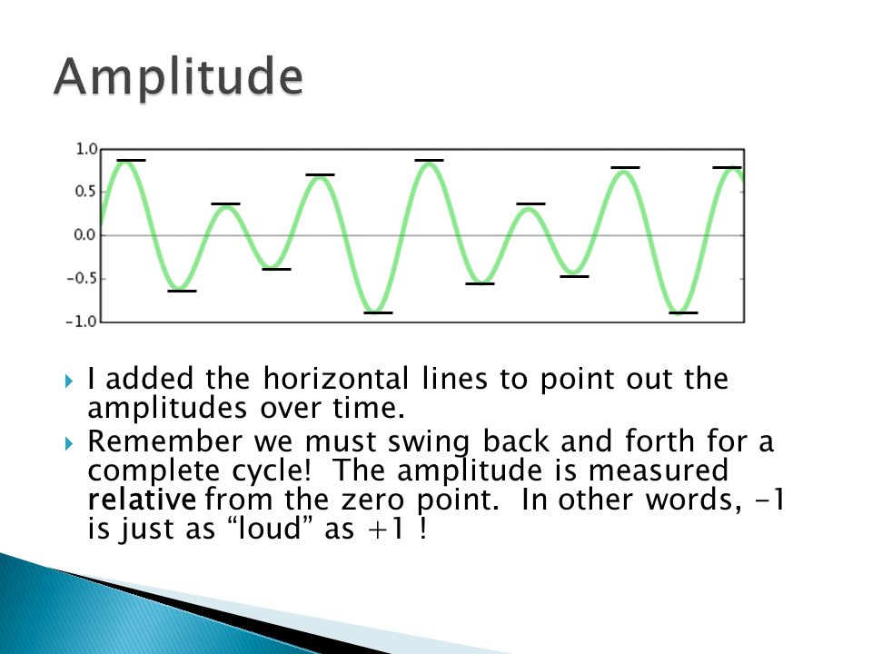  I added the horizontal lines to point out the amplitudes over time.  Remember we must swing back and forth for a complete cycle! The amplitude is m