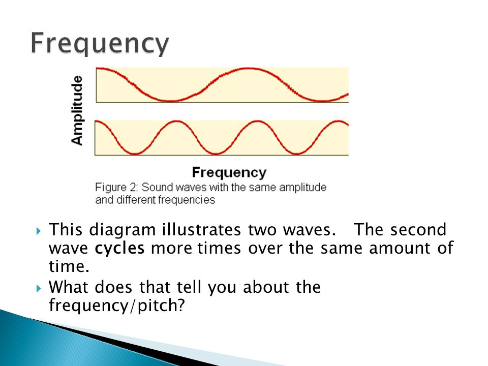  This diagram illustrates two waves.
