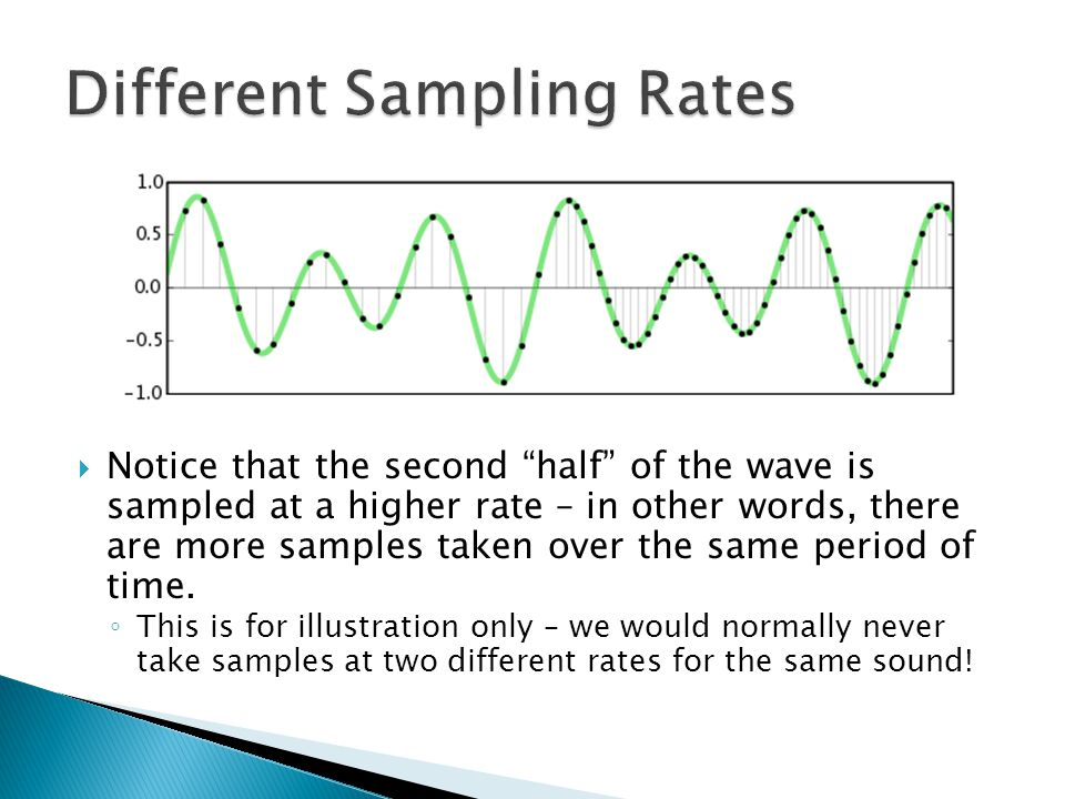  Notice that the second half of the wave is sampled at a higher rate – in other words, there are more samples taken over the same period of time.