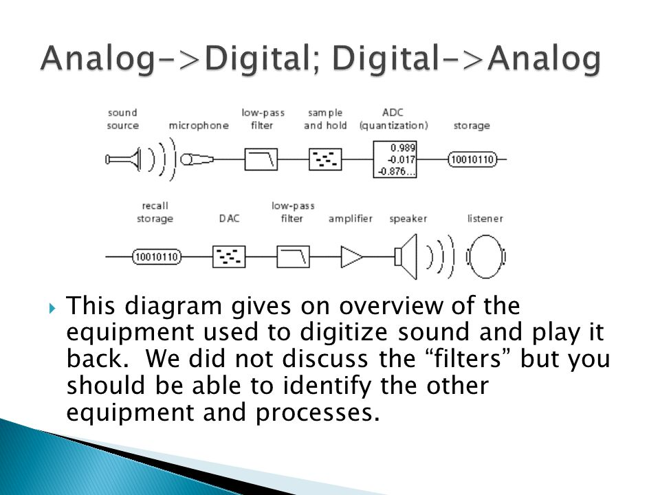  This diagram gives on overview of the equipment used to digitize sound and play it back.