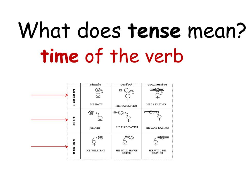 What does tense mean? time of the verb