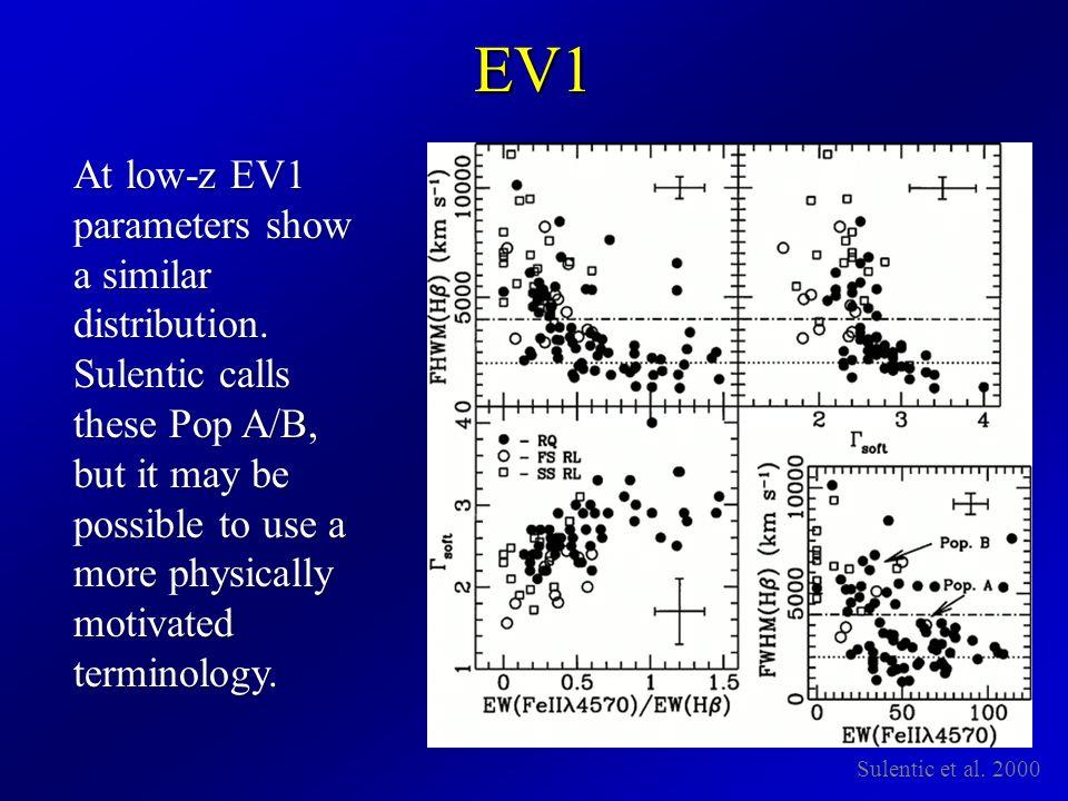 EV1 Sulentic et al. 2000 At low-z EV1 parameters show a similar distribution.