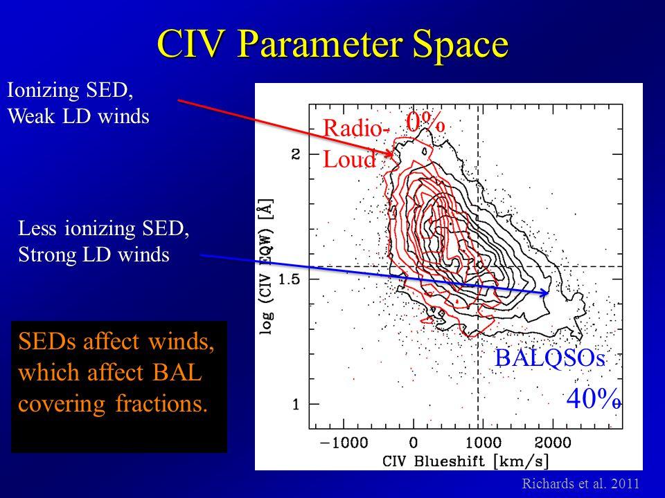 CIV Parameter Space Radio- Loud BALQSOs Richards et al.