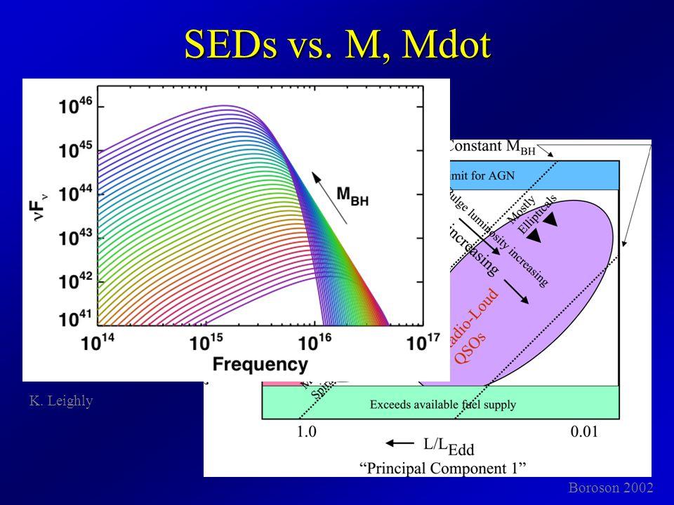 SEDs vs. M, Mdot Boroson 2002 K. Leighly
