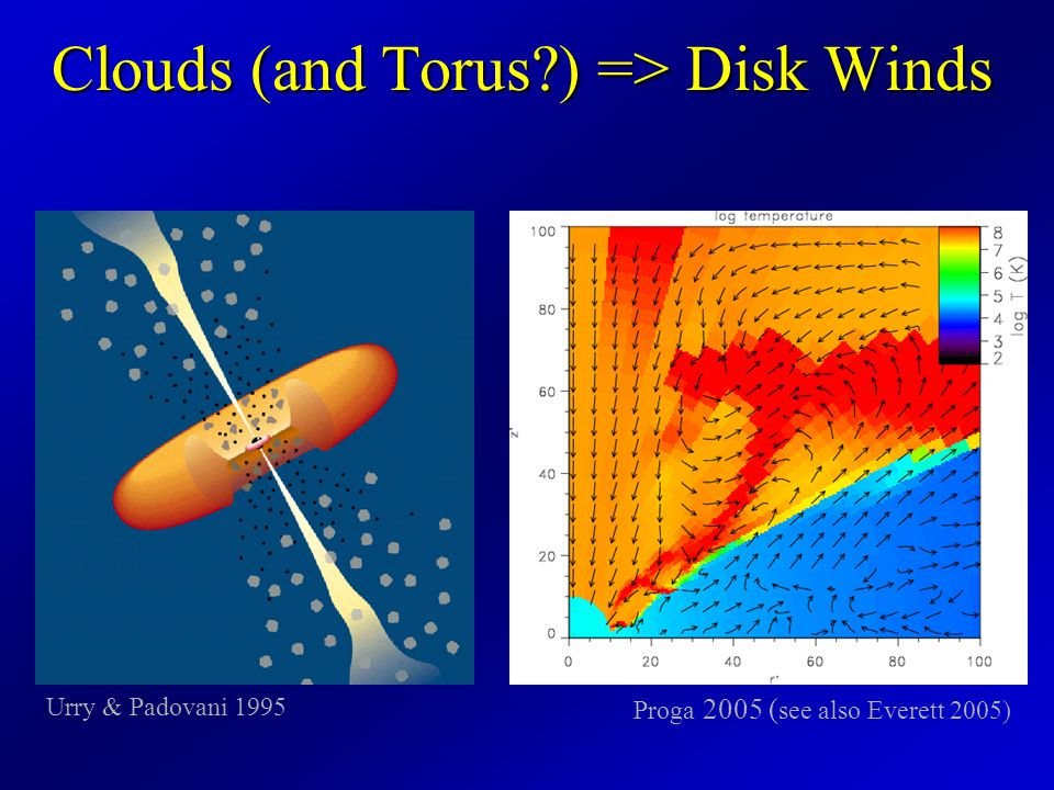 How Disk Winds Work Elvis 2004 UV photons drive a wind due to radiation pressure on resonant spectral lines.