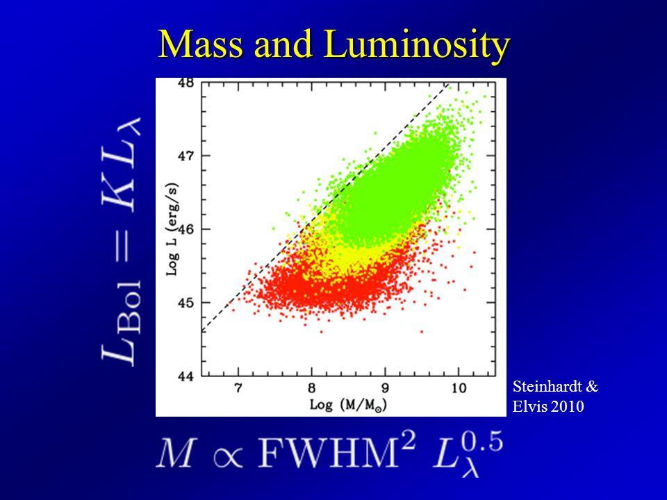 Mass and Luminosity Steinhardt & Elvis 2010