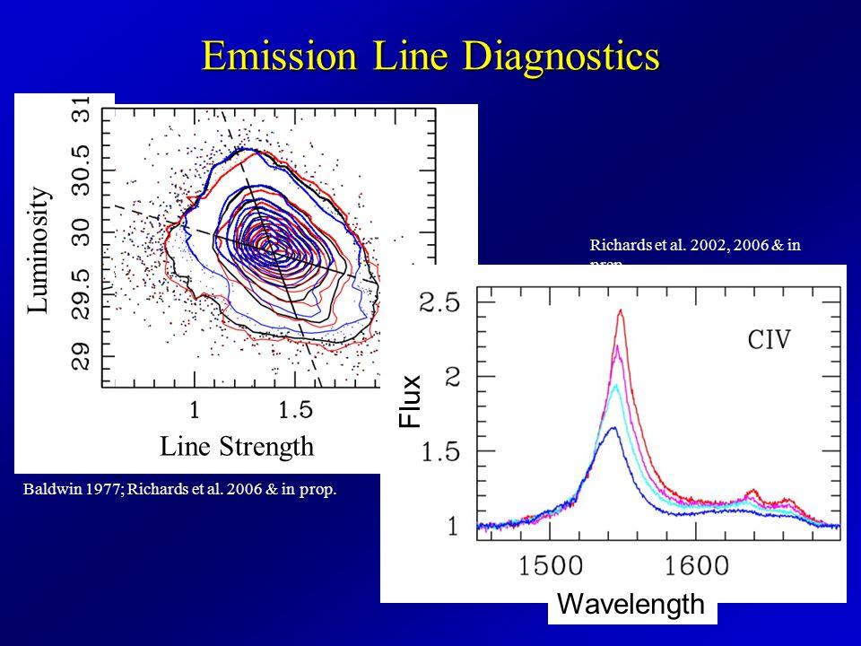 Emission Line Diagnostics Baldwin 1977; Richards et al.
