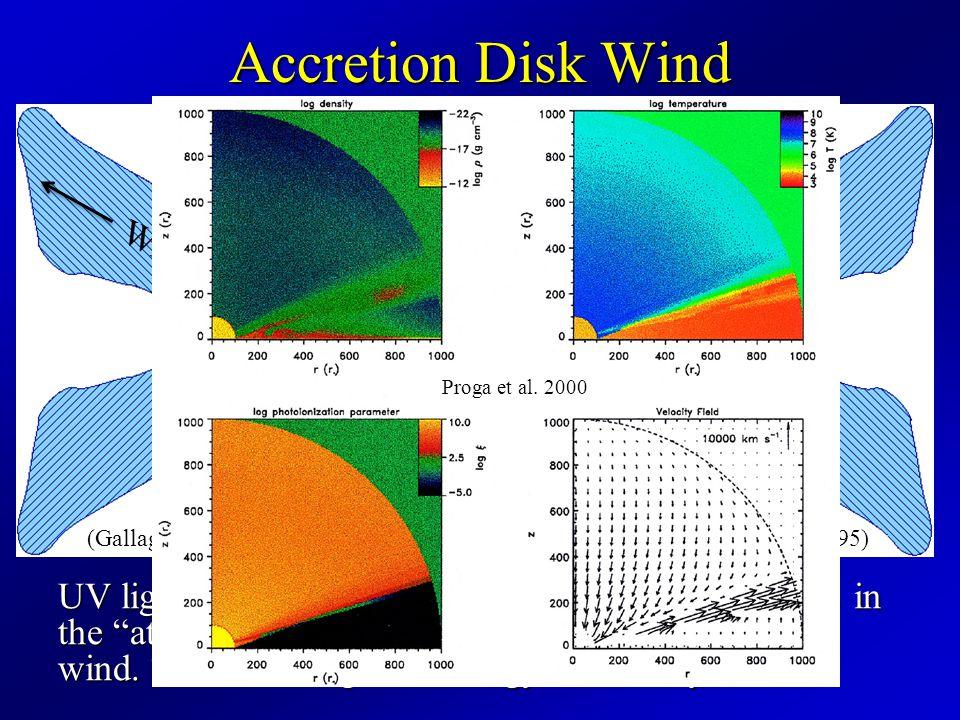 Accretion Disk Wind Wind (Gallagher et al. 2002a: Adapted from Königl & Kartje 1994; Murray et al.