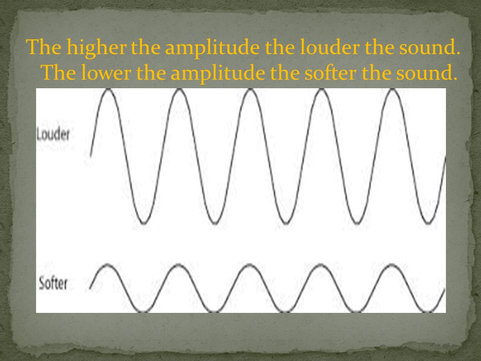 The higher the amplitude the louder the sound. The lower the amplitude the softer the sound.