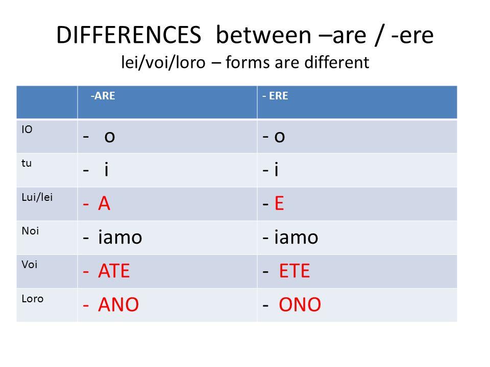 DIFFERENCES between –are / -ere lei/voi/loro – forms are different -ARE- ERE IO - o tu - i Lui/lei -A-A- E Noi -iamo Voi -ATE- ETE Loro -ANO- ONO