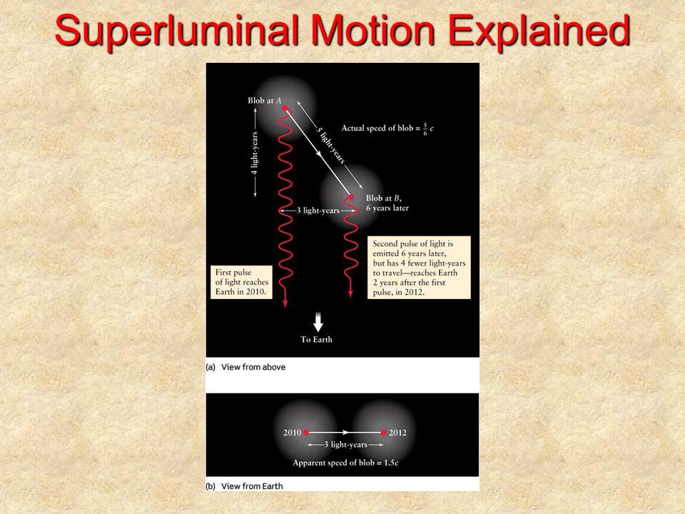 Superluminal Motion Explained