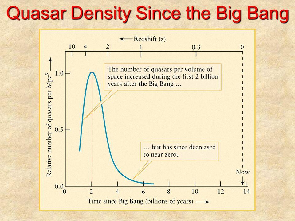 Quasar Density Since the Big Bang