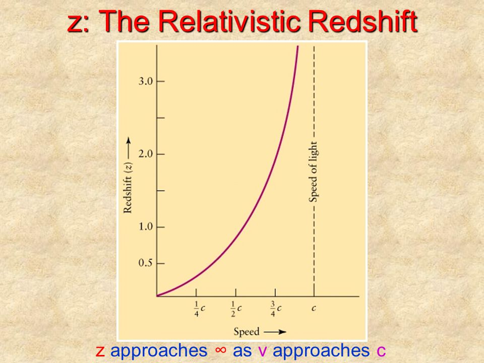 z: The Relativistic Redshift z approaches ∞ as v approaches c