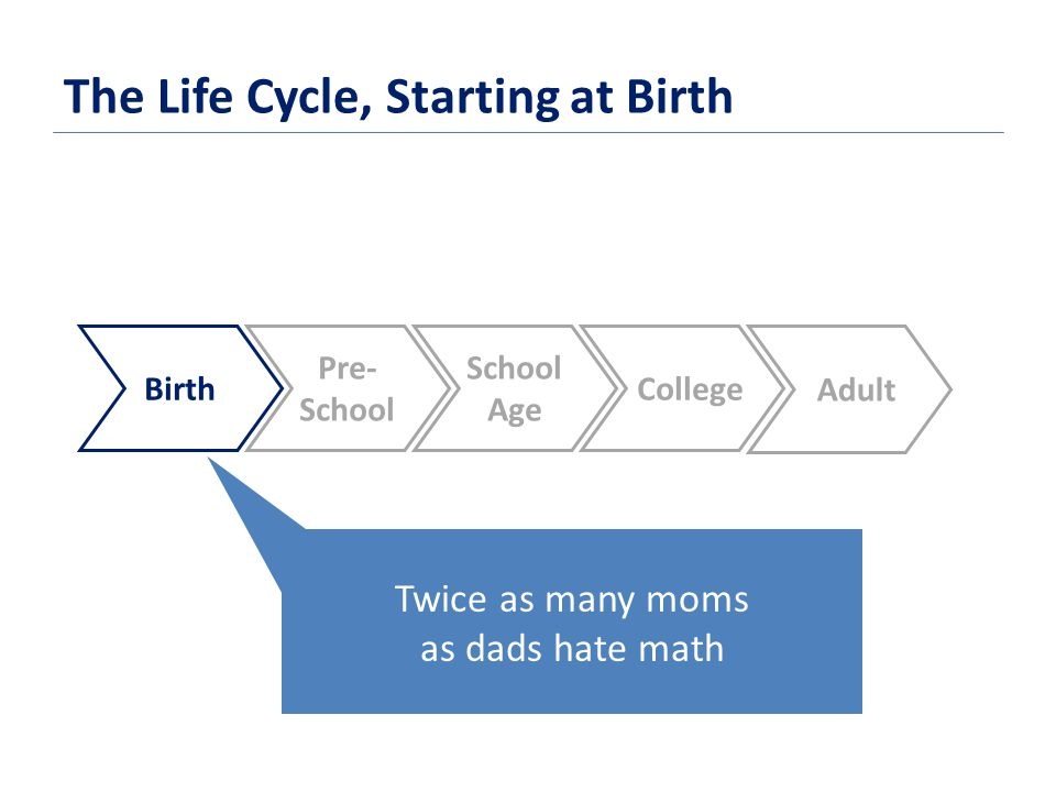 The Life Cycle, Starting at Birth Birth Pre- School Age College Adult Twice as many moms as dads hate math