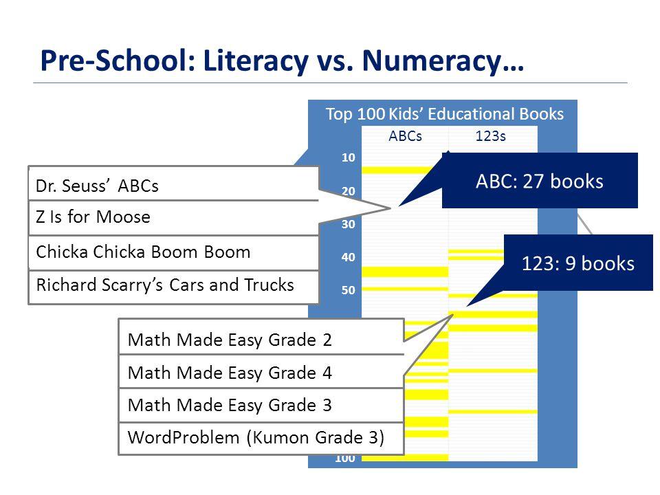 Pre-School: Literacy vs.