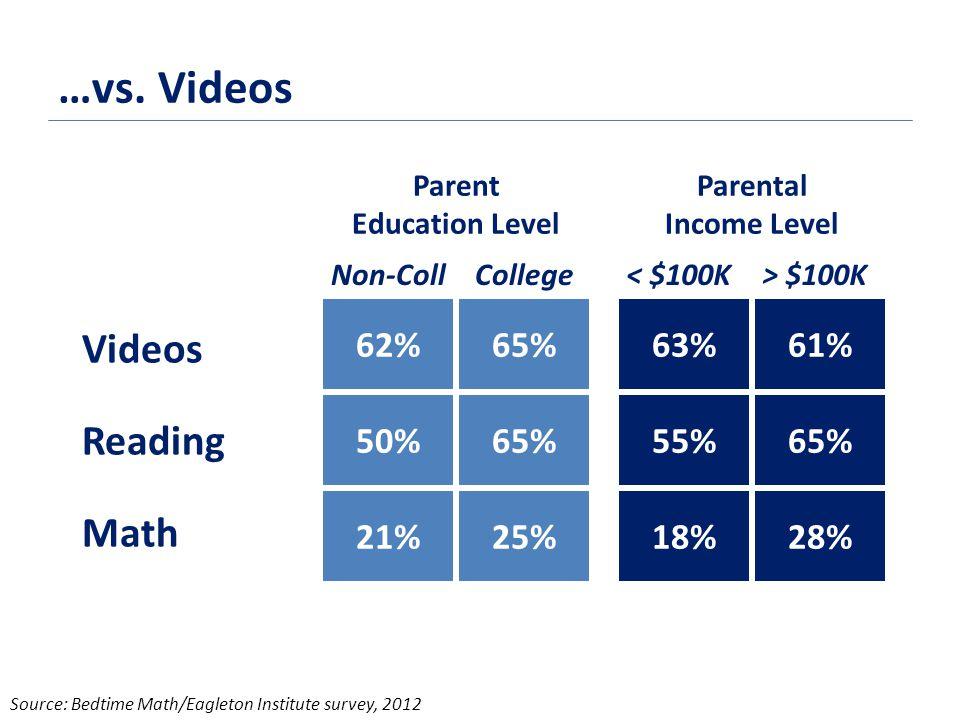 …vs. Videos 62% 50% 21% 65% 25% Videos Reading Math Parent Education Level 63% 55% 18% 61% 65% 28% Parental Income Level Non-CollCollege< $100K> $100K