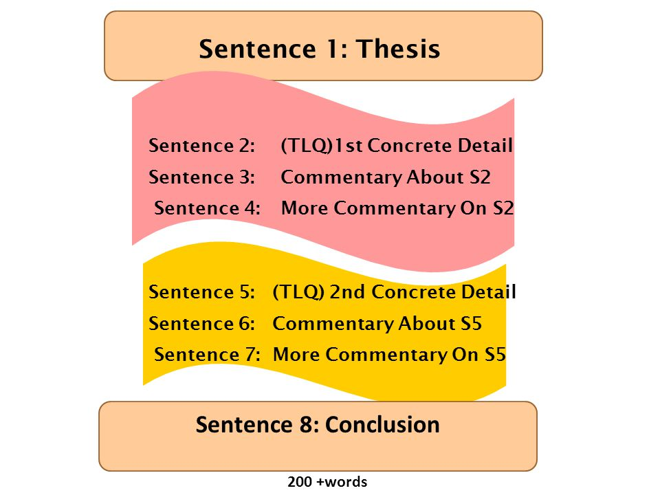 Sentence 1: Thesis Sentence 2:(TLQ)1st Concrete Detail Sentence 3:Commentary About S2 Sentence 4: More Commentary On S2 Sentence 5: (TLQ) 2nd Concrete