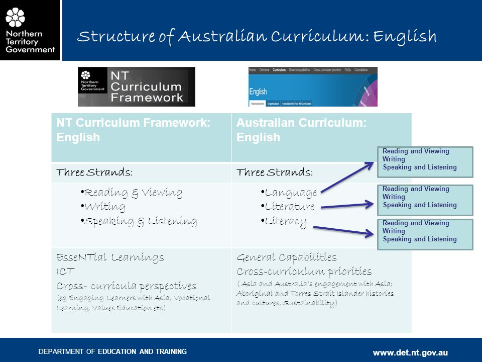 DEPARTMENT OF EDUCATION AND TRAINING www.det.nt.gov.au Structure of Australian Curriculum: English NT Curriculum Framework: English Australian Curriculum: English Three Strands: Reading & Viewing Writing Speaking & Listening Language Literature Literacy EsseNTial Learnings ICT Cross- curricula perspectives (eg Engaging Learners with Asia, Vocational Learning, Values Education etc) General Capabilities Cross-curriculum priorities ( Asia and Australia's engagement with Asia; Aboriginal and Torres Strait Islander histories and cultures, Sustainability) Reading and Viewing Writing Speaking and Listening Reading and Viewing Writing Speaking and Listening Reading and Viewing Writing Speaking and Listening