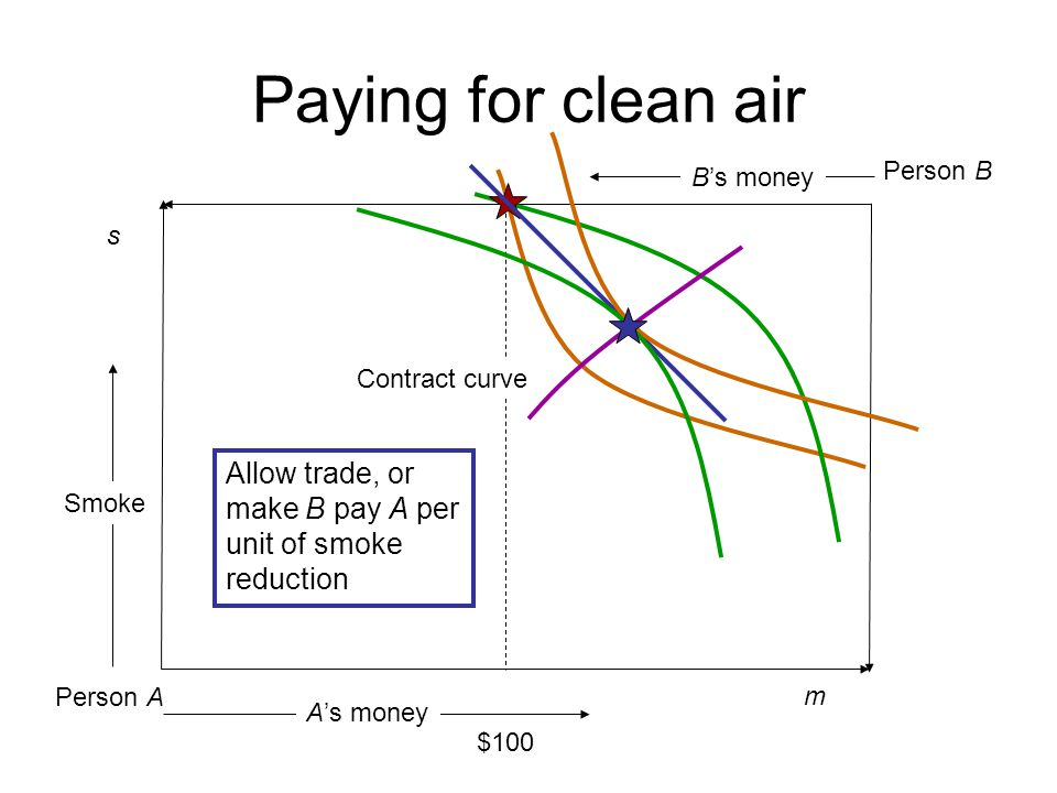 Paying for clean air Person A m s Person B B's money Smoke A's money $100 Contract curve Allow trade, or make B pay A per unit of smoke reduction