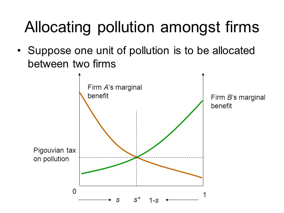 Allocating pollution amongst firms Suppose one unit of pollution is to be allocated between two firms s 0 1 Firm A's marginal benefit Firm B's margina