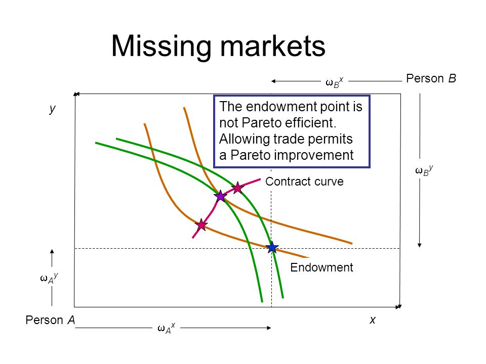 Missing markets Person A x y Person B BxBx AyAy Endowment ByBy AxAx Contract curve The endowment point is not Pareto efficient. Allowing trade