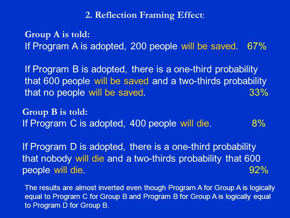 2. Reflection Framing Effect: Group B is told: If Program C is adopted, 400 people will die. 8% If Program D is adopted, there is a one-third probabil
