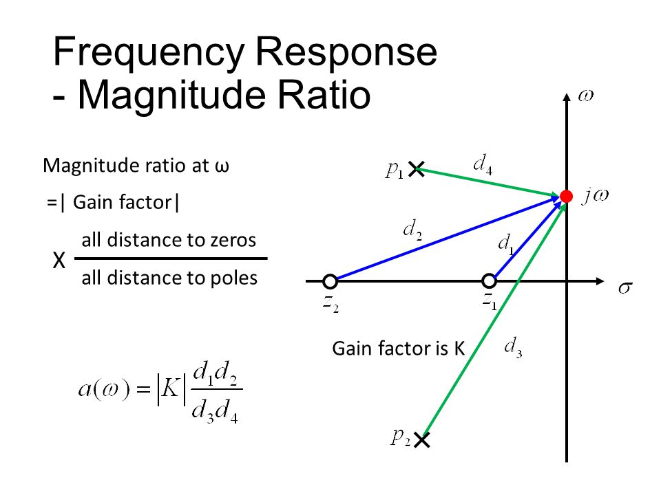 Frequency Response - Magnitude Ratio Distance of jω to z 1 Distance of jω to p 1 Distance of jω to p 2 Distance of jω to z 2