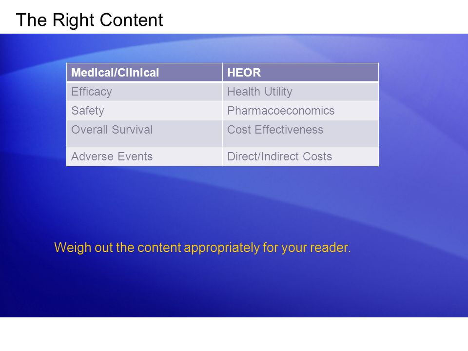The Right Content Medical/ClinicalHEOR EfficacyHealth Utility SafetyPharmacoeconomics Overall SurvivalCost Effectiveness Adverse EventsDirect/Indirect