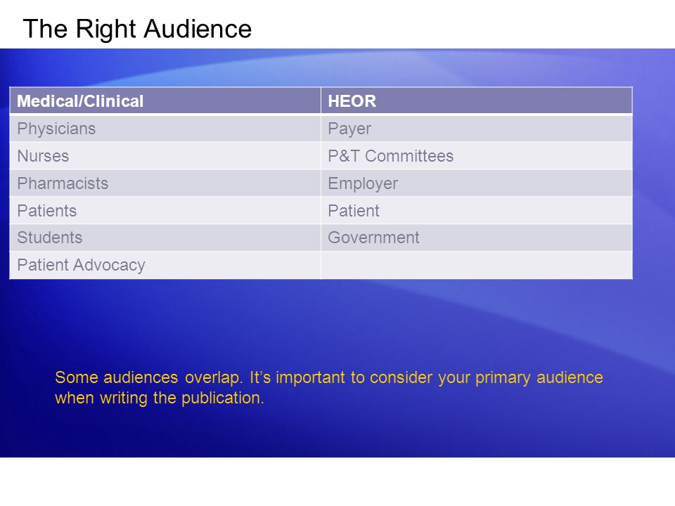 The Right Audience Medical/ClinicalHEOR PhysiciansPayer NursesP&T Committees PharmacistsEmployer PatientsPatient StudentsGovernment Patient Advocacy Some audiences overlap.