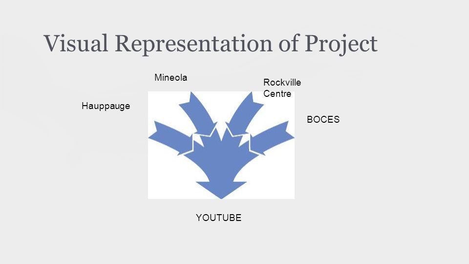 Visual Representation of Project Hauppauge Rockville Centre Mineola YOUTUBE BOCES