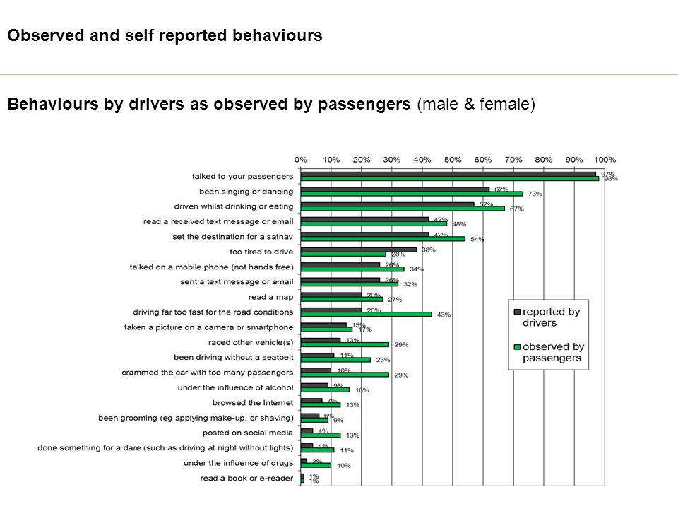Behaviours by drivers as observed by passengers (male & female) Observed and self reported behaviours