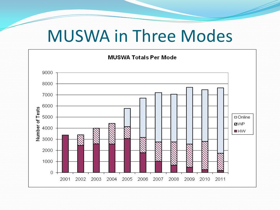 MUSWA in Three Modes