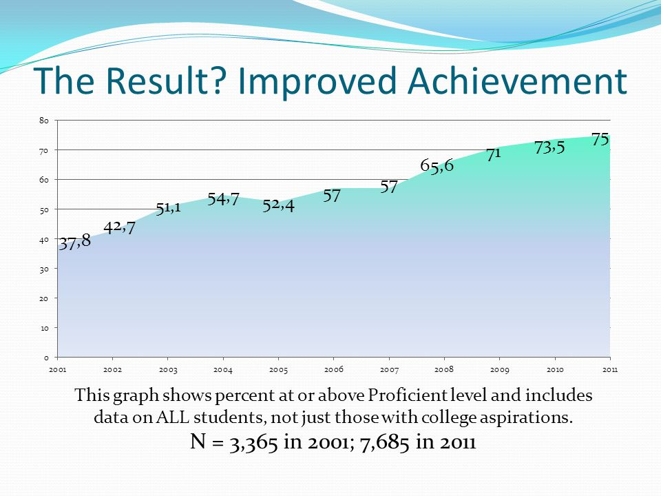 The Outcome? Reduced Remediation in College Composition Actual Placements
