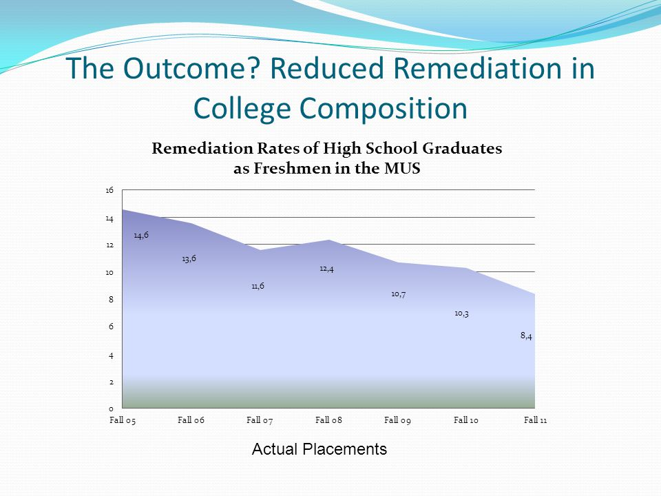 The Outcome Reduced Remediation in College Composition Actual Placements