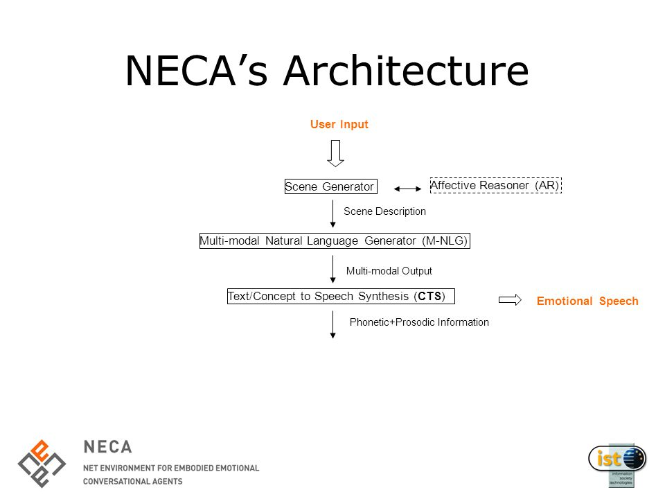 NECA's Architecture Scene Generator Text/Concept to Speech Synthesis (CTS) User Input Scene Description Multi-modal Output Multi-modal Natural Language Generator (M-NLG) Phonetic+Prosodic Information Affective Reasoner (AR) Emotional Speech