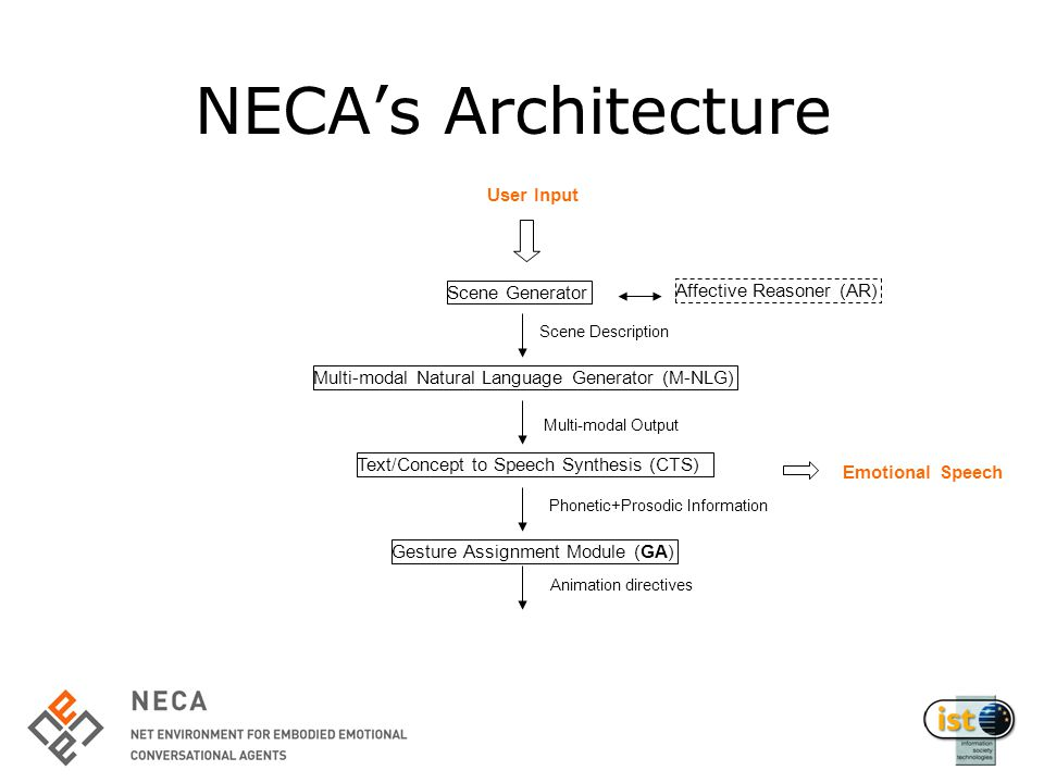 NECA's Architecture Scene Generator Text/Concept to Speech Synthesis (CTS) User Input Scene Description Multi-modal Output Multi-modal Natural Language Generator (M-NLG) Gesture Assignment Module (GA) Phonetic+Prosodic Information Affective Reasoner (AR) Emotional Speech Animation directives