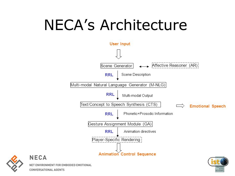 NECA's Architecture Scene Generator Text/Concept to Speech Synthesis (CTS) User Input Scene Description Multi-modal Output Multi-modal Natural Language Generator (M-NLG) Gesture Assignment Module (GA) Animation Control Sequence Phonetic+Prosodic Information Affective Reasoner (AR) Emotional Speech Player-Specific Rendering Animation directives RRL