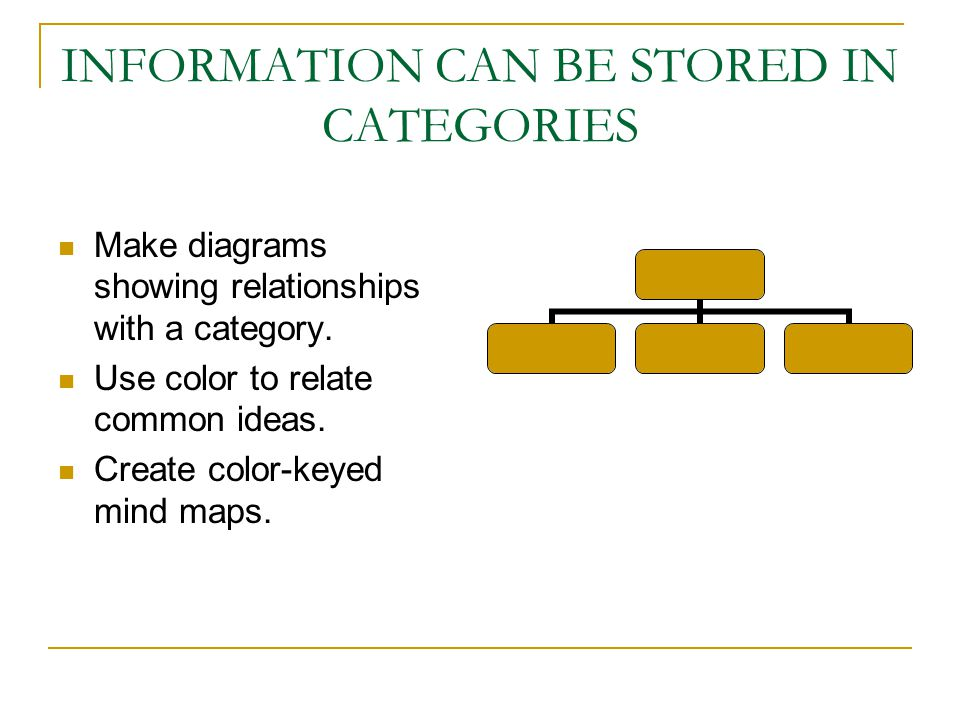 INFORMATION CAN BE STORED IN CATEGORIES Make diagrams showing relationships with a category.