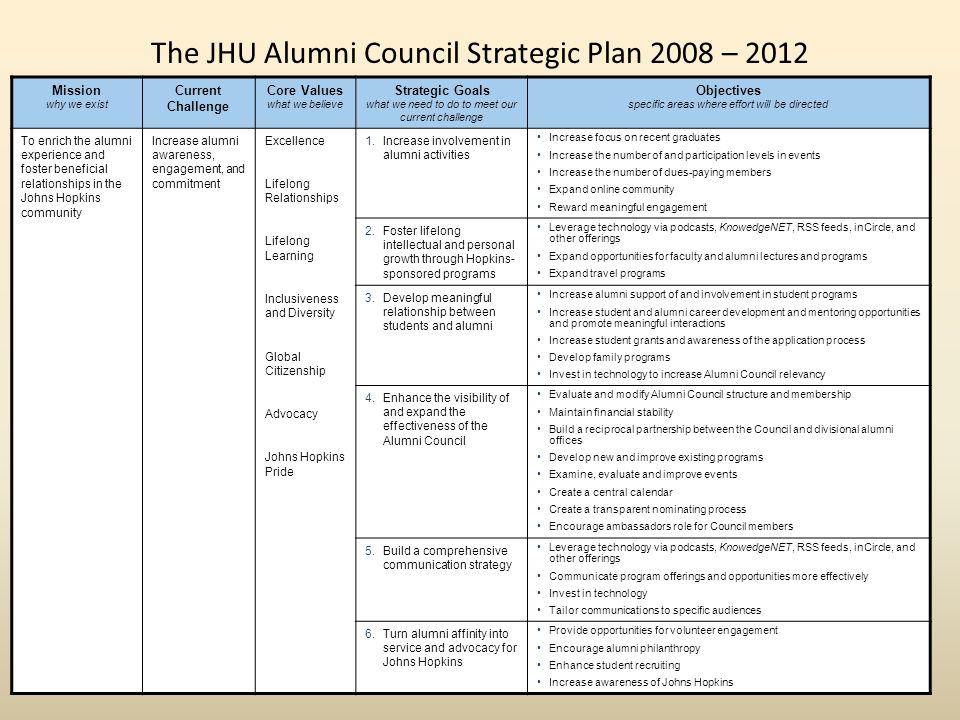 The JHU Alumni Council Strategic Plan 2008 – 2012 Mission why we exist Current Challenge Core Values what we believe Strategic Goals what we need to do to meet our current challenge Objectives specific areas where effort will be directed To enrich the alumni experience and foster beneficial relationships in the Johns Hopkins community Increase alumni awareness, engagement, and commitment Excellence Lifelong Relationships Lifelong Learning Inclusiveness and Diversity Global Citizenship Advocacy Johns Hopkins Pride 1.Increase involvement in alumni activities Increase focus on recent graduates Increase the number of and participation levels in events Increase the number of dues-paying members Expand online community Reward meaningful engagement 2.Foster lifelong intellectual and personal growth through Hopkins- sponsored programs Leverage technology via podcasts, KnowedgeNET, RSS feeds, inCircle, and other offerings Expand opportunities for faculty and alumni lectures and programs Expand travel programs 3.Develop meaningful relationship between students and alumni Increase alumni support of and involvement in student programs Increase student and alumni career development and mentoring opportunities and promote meaningful interactions Increase student grants and awareness of the application process Develop family programs Invest in technology to increase Alumni Council relevancy 4.Enhance the visibility of and expand the effectiveness of the Alumni Council Evaluate and modify Alumni Council structure and membership Maintain financial stability Build a reciprocal partnership between the Council and divisional alumni offices Develop new and improve existing programs Examine, evaluate and improve events Create a central calendar Create a transparent nominating process Encourage ambassadors role for Council members 5.Build a comprehensive communication strategy Leverage technology via podcasts, KnowedgeNET, RSS feeds, inCircle, and other offerings Communicate program offerings and opportunities more effectively Invest in technology Tailor communications to specific audiences 6.Turn alumni affinity into service and advocacy for Johns Hopkins Provide opportunities for volunteer engagement Encourage alumni philanthropy Enhance student recruiting Increase awareness of Johns Hopkins